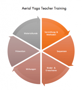 Inhalte Aerial Yoga Teacher Training